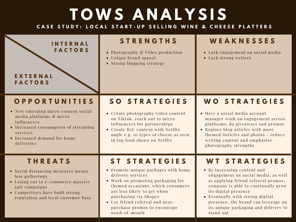 A TOWS Analysis case study of a local start-up selling wine and cheese platters by The Fandom Menace, as part of a SWOT analysis guide for content marketing strategy.